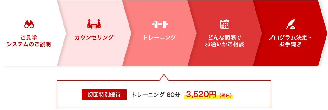 初回特別優待 トレーニング60分3200円(税別)